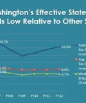 The truth about taxes in Washington