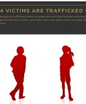 Human trafficking: More work to do