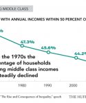 Why is the middle class shrinking, and how can we fix it?