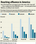 Breaking good: More of us are (or one day will be) affluent