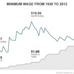 Minimum wage to living wage