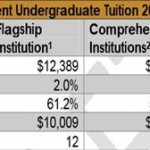 No… Washington does not have the 2nd highest tuition in the nation