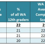 ACT participation and scores keep rising