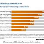New report: big corporations worried about shrinking middle class