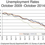 Hiring is on the rise. So is unemployment. Huh?