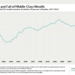 The tale of America's middle class collapse in three charts