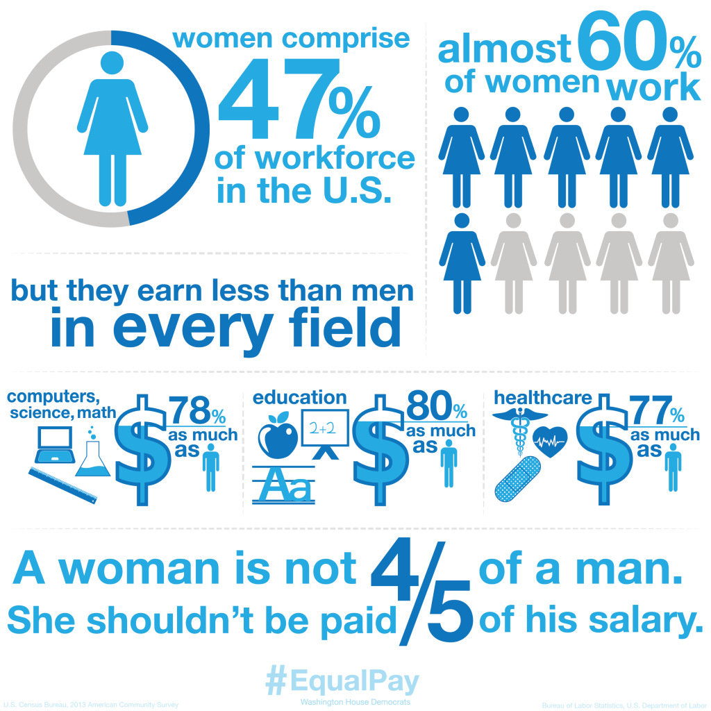 pay equity statistics legislations and why Men and women should not be called the opposite sexes, instead referred to as complimentary sexes the sexes should be treated equally in every aspect, one of which.