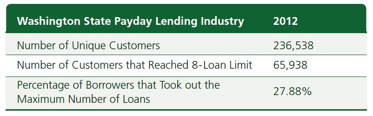Reforms to the payday lending business have changed things dramatically, according to a new report from the state Department of Financial Institutions.
