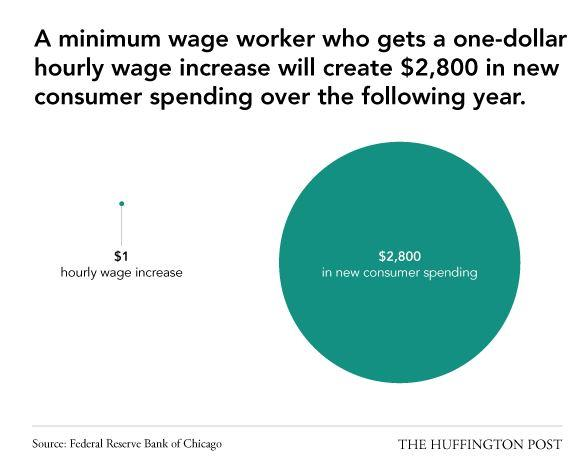 the negative impact of raising the minimum wage July 25 (bloomberg) -- bloomberg's nela richardson discusses the possible implications of raising the minimum wage with scarlet fu and sara eisen on.