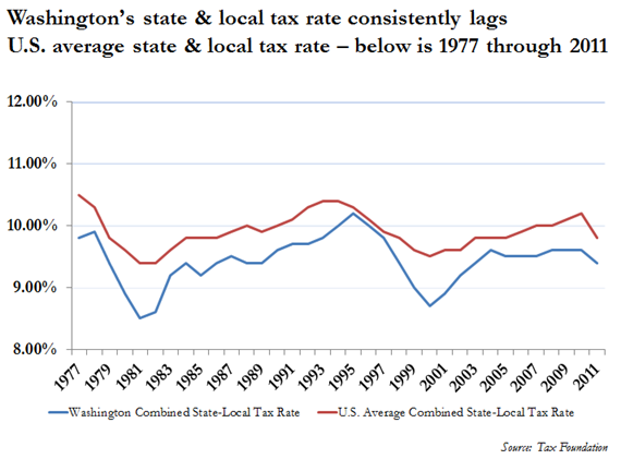Washington State House Democrats » An economic story in ...