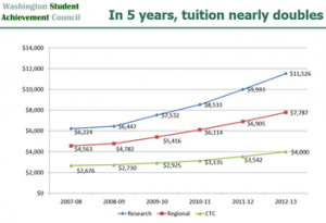A graph showing the rise in tuition cost
