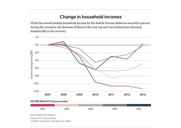 Graphic - change in household incomes