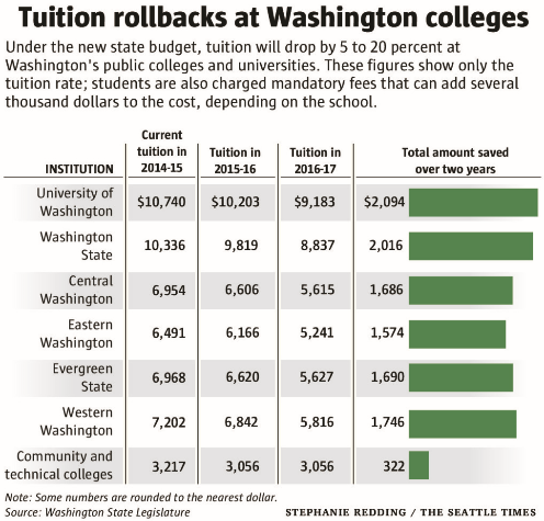 Graphic - tuition rollbacks