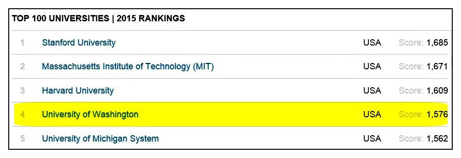 univ rankings