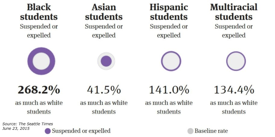 Racial disparities in Washington public schools. Source: Seattle Times