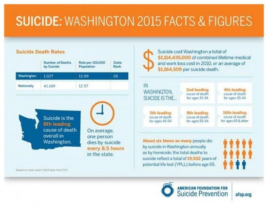 Suicide facts & figures chart