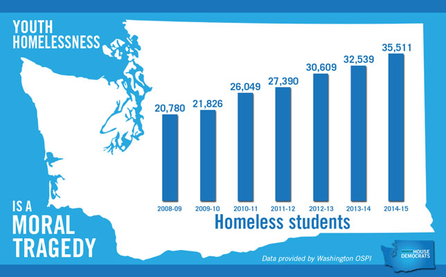 WA new has over 35,000 homeless students