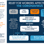 Flowchart of relief for workers affected by the coronavirus. Find ou tmore at ESD.WA.GOV