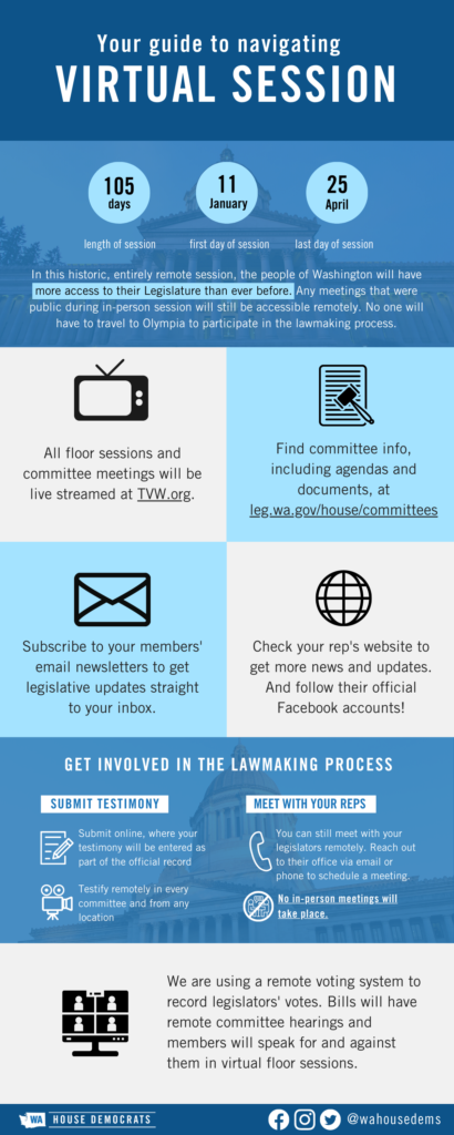 Infographic offering various ways Washingtonians can be involved with their legislature during the 2021 remote session. please refer to options on the Legislature's Americans with Disabilities Act Information https://leg.wa.gov/legislature/pages/adainfo.aspx page.