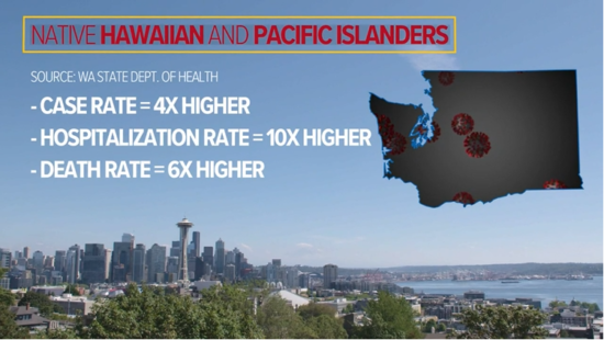 The Seattle skyline on a sunny day. Written over in white text: Native Hawaiian and Pacific Islanders. Case rate = 4x higher; hospitalization rate = 10x higher.; death rate = 6x higher.