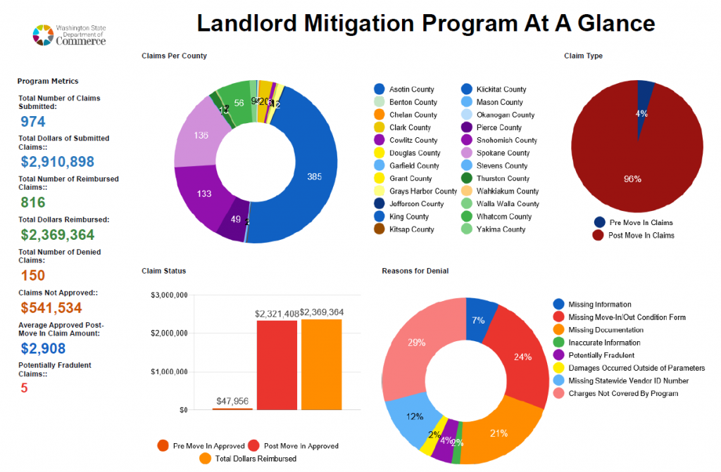 A graphic showing details from the Landlord Mitigation Program across the state